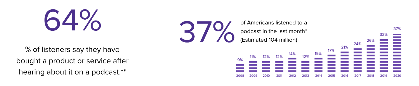 Podcasts Get Attention